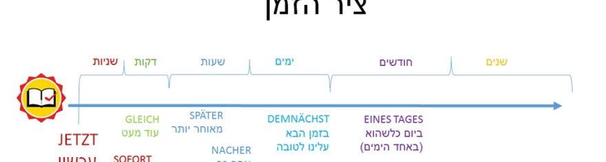 על ציר הזמן הכל יותר פשוט, גם בגרמנית